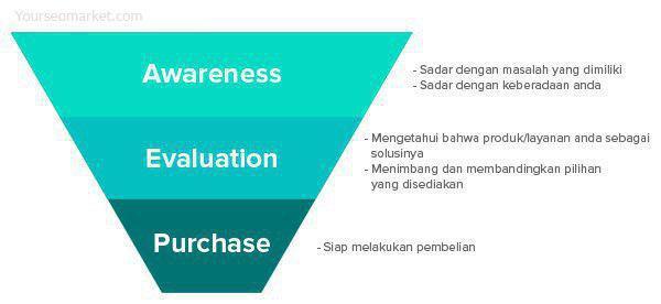 Membuat Konten untuk Meningkatkan Penjualan